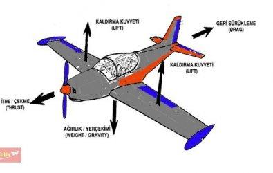 RC Uçak Tasarım : Kendi uçağımı tasarlamak istiyorum